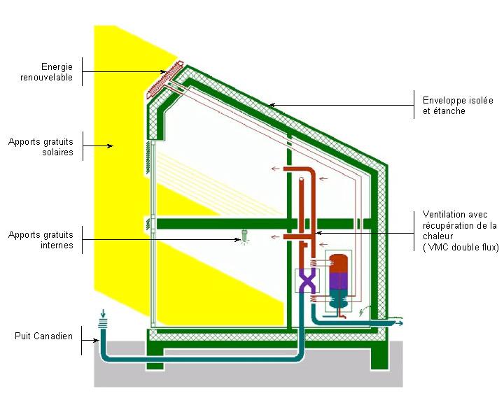 sacet construction ossature bois et maison passive et rt2012. Black Bedroom Furniture Sets. Home Design Ideas